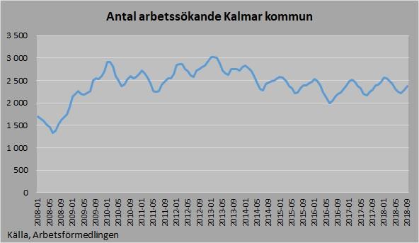 Antal arbetsökande 2017