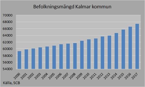 Befolkningsmängd 2017