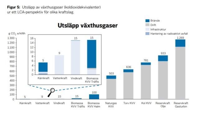 Livscykelanalys Vattenfall alla energikällor