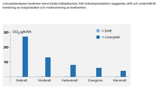Livscykelanalys Vattenfall