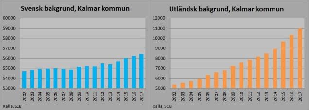 Svensk_Utländsk bakgrund 2017