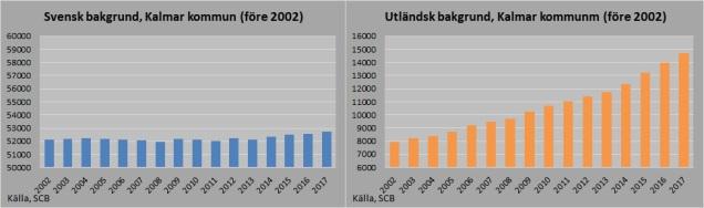 Svensk_Utländsk före 2002 bakgrund 2017