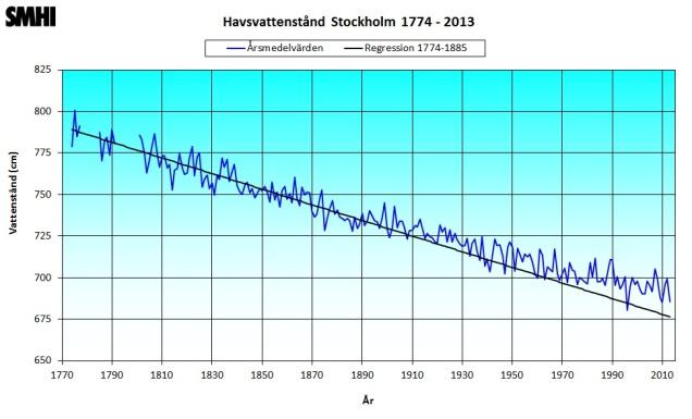 Havsvattenstånd_Stockholm 1774_2013