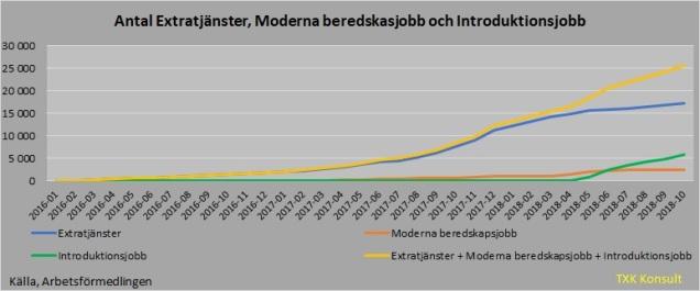 Antal arbetslösa extra tjänster 201810