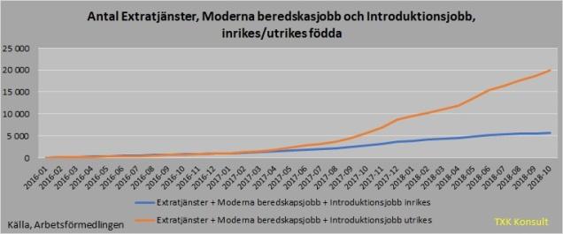 Antal arbetslösa extra tjänster inrikes_utrikes 201810