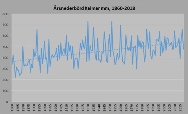 Årsnederbörd 1860_2018