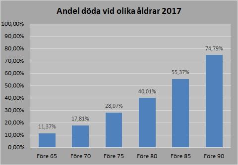 andel döda 2017