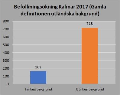 befolkningsökning bakgrund gamla 2017