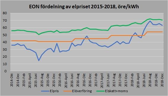 elpris graf2 20190116