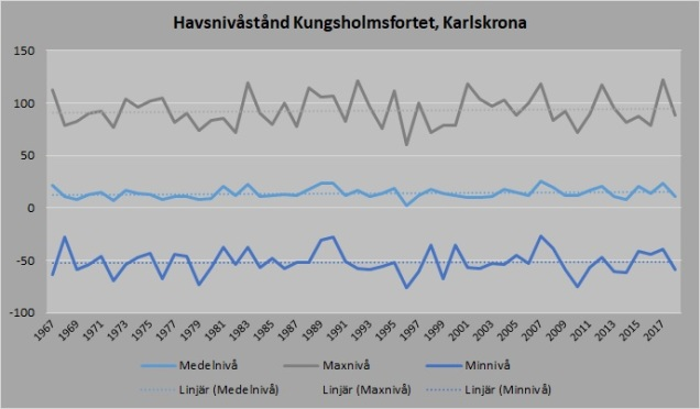 kungsholsfortet data 2018