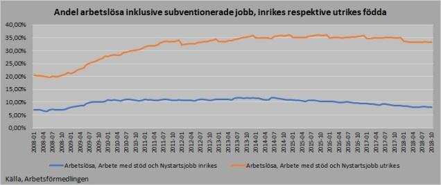 Arbetslöshet andel verklig inrikes utrikes