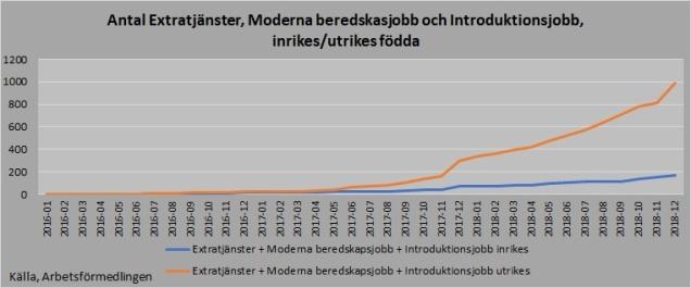 Arbetslöshet antal extra inrikes utrikes