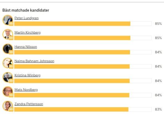 SVT valkompass kandidat