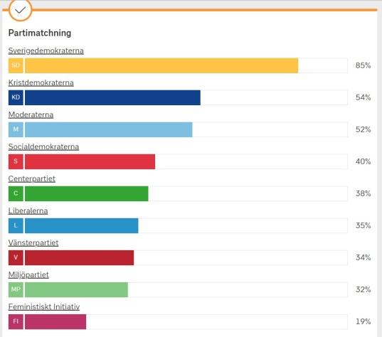 SVT valkompass parti