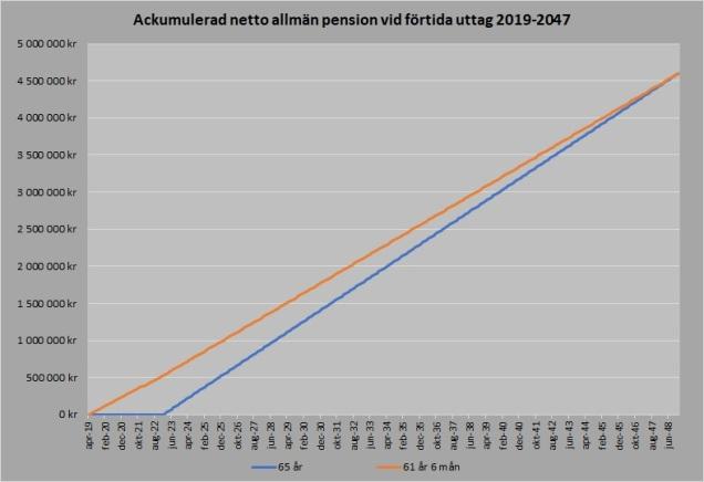 Pensionskurva