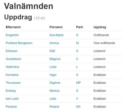 Valnämnden Kalmar personer