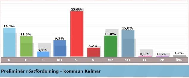 Valresultat Kalmar kommun