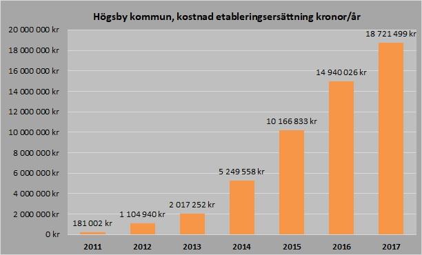 Etableringsersättning 2011_2017
