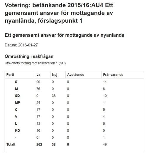 Anvisningslagen votering riksdagen