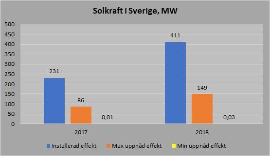Solkraft effekt 2017 2018