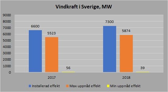 Vindkraft effekt 2017 2018