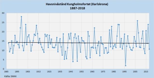 Havsnivåstånd Karlskrona 1887-2018