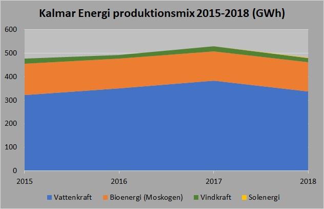 Kalmar Energi mix 2015-2018