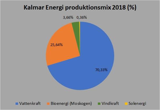 Kalmar Energi mix 2018