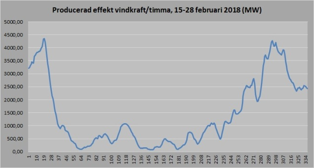 Vindkraft 15_28 feb 2018