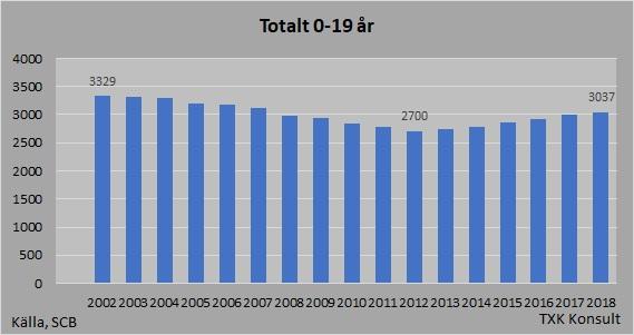 Befolkning 0-19år totalt