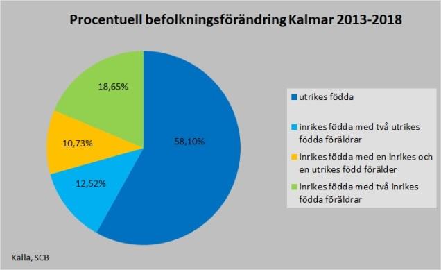 Befolkning 2013 2018