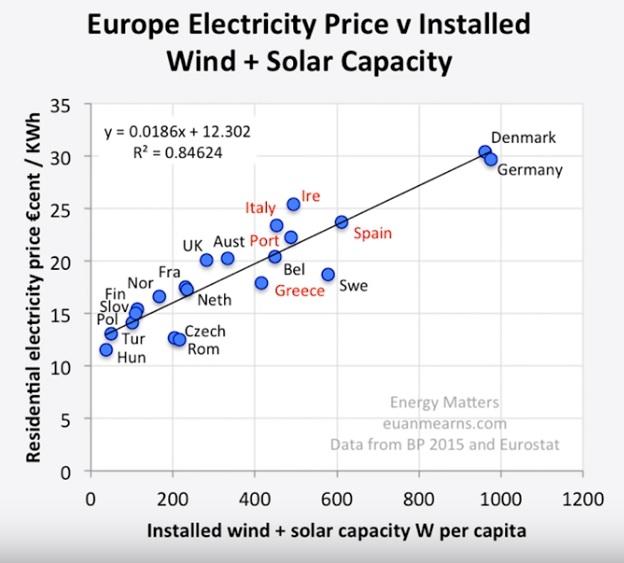 Energipris som funktion av vind sol energi