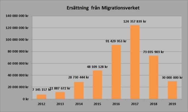 Ersättning Migrationsverket 2012-2018 prognos 2019