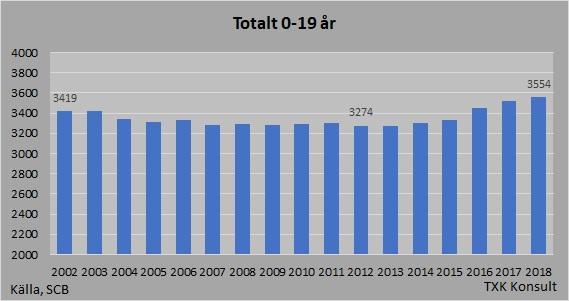 Befolkning 0-19år