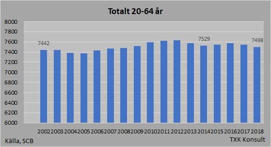 Befolkning 20-64år