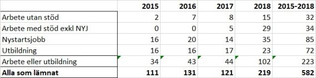 Etableringsreformen 90 dagar 2015-2018 tabell