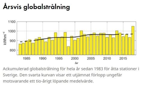 Globalinstrålning 1983-2018