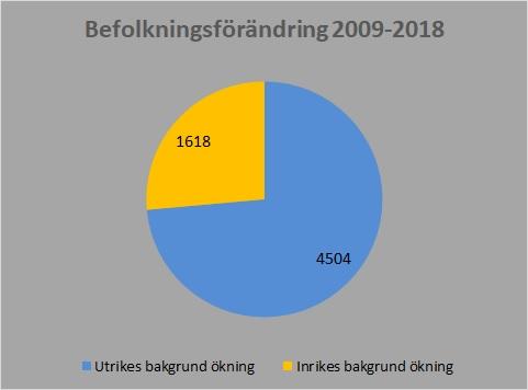 Befolkningsförändring 2009-2018