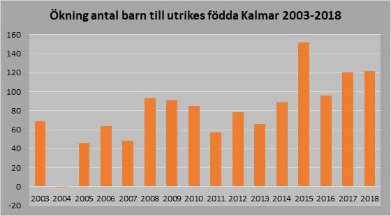 Ökning barn utrikes födda 2003-2018