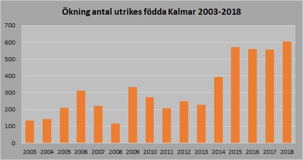 Ökning utrikes födda 2003-2018