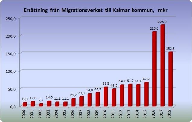 Ersättning Migrationsverket 2000-2018
