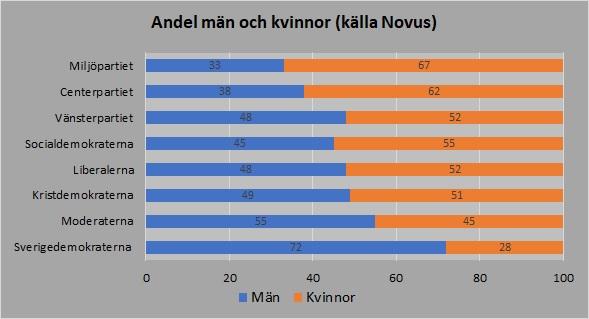 Män kvinnor 2019 Novus