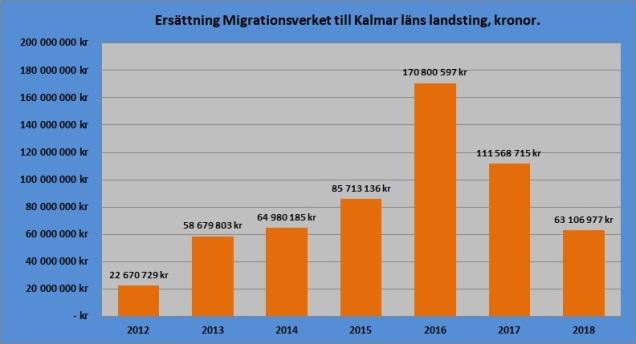 Migrationsverket 2012-2018