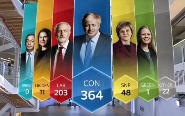 Valresultat 20191213