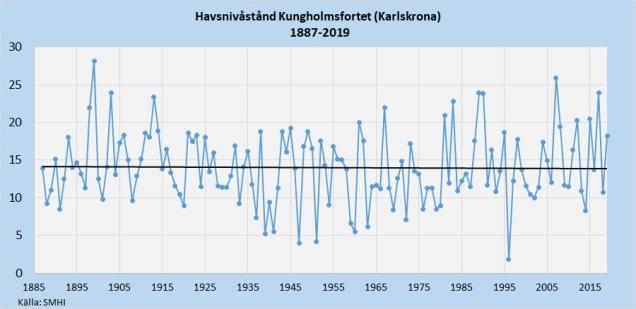 Havsnivån Kungholmsfortet 1887-2019