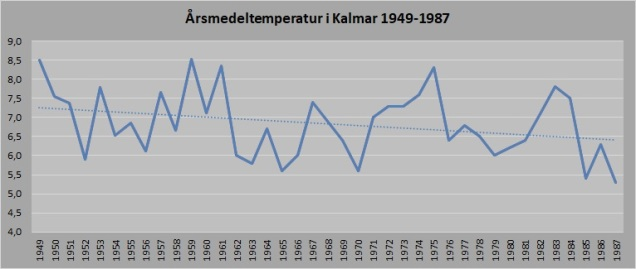 Kalmar temp 1949-1987