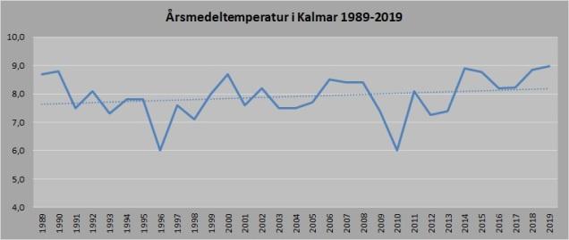 Kalmar temp 1989-2019