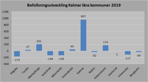 Kalmar län kommuner 2019