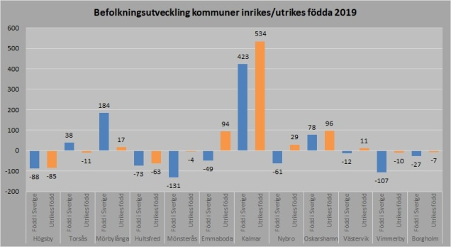 Kalmar län kommuner inrikes_utrikes 2019