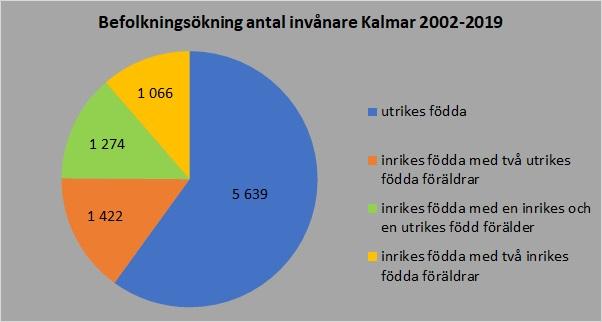Befolkningsförändring 2002_2019
